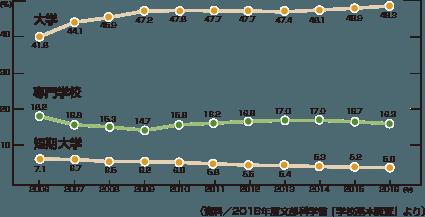 新規高等学校卒業者の進学率の推移