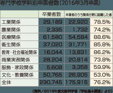 専門学校学科別卒業者数(2016年3月卒業)